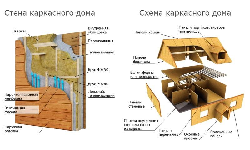 Пошаговая инструкция строительства дома своими руками